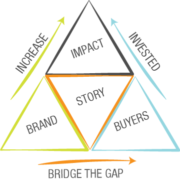 Sponge Story Bridge Diagram